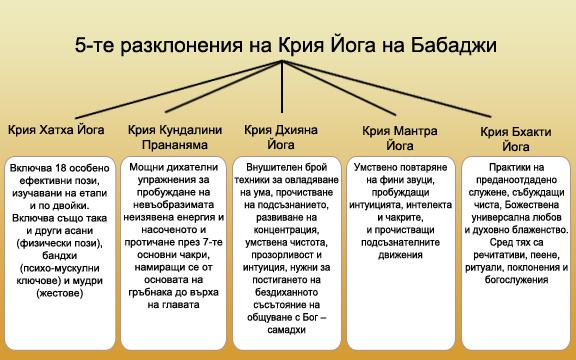 5-branches-of-babaji-kriya-bg.jpg
